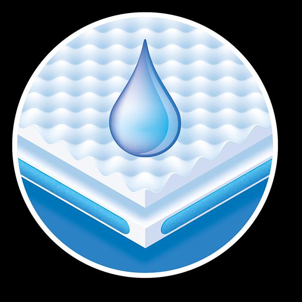 Wasserabweisend